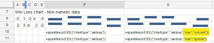 sparkline column winloss charts with non numeric values