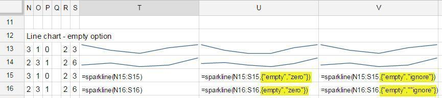 sparklines empty options shown with different choices