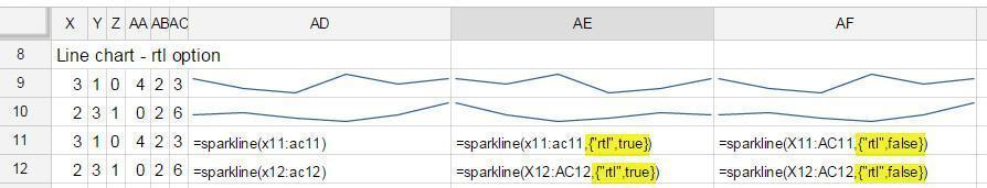 sparklines linegraph with different rtl options specified