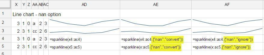 sparklines nan graphs with different options shown