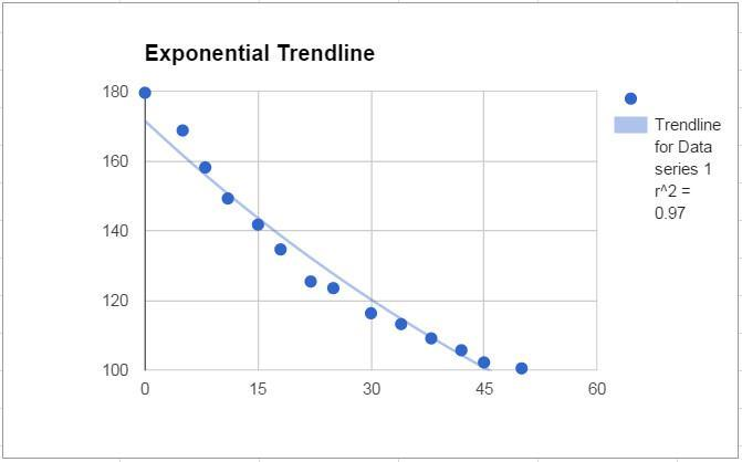 Scatter chart with an exponential trendline