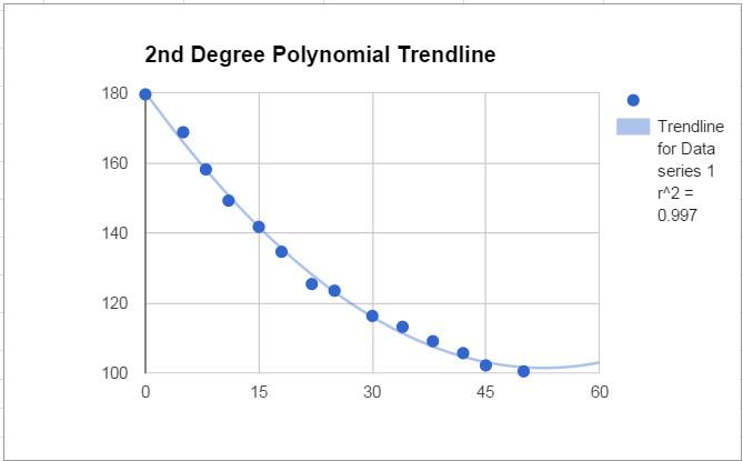 Scatter chart with a polynomial trendline