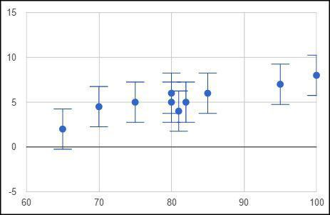 Scatter chart with error bars