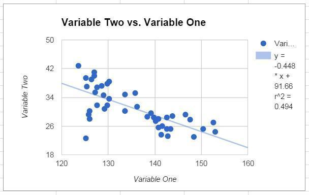 Scatter chart with some correlation
